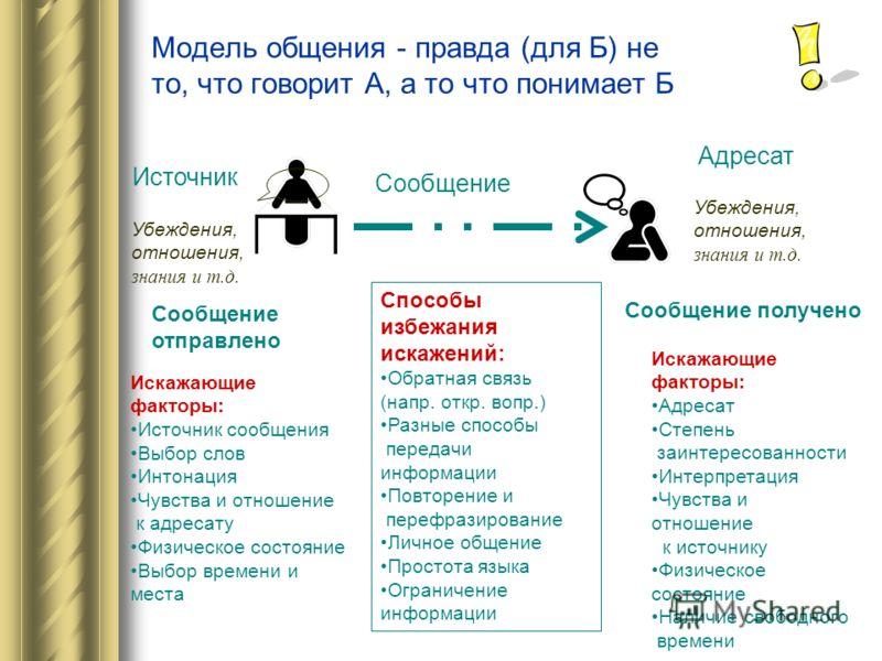 Модель общения - правда (для Б) не то, что говорит А, а то что понимает Б Источник Адресат Сообщение Сообщение отправлено Сообщение получено Искажающие факторы: Источник сообщения Выбор слов Интонация Чувства и отношение к адресату Физическое состоян