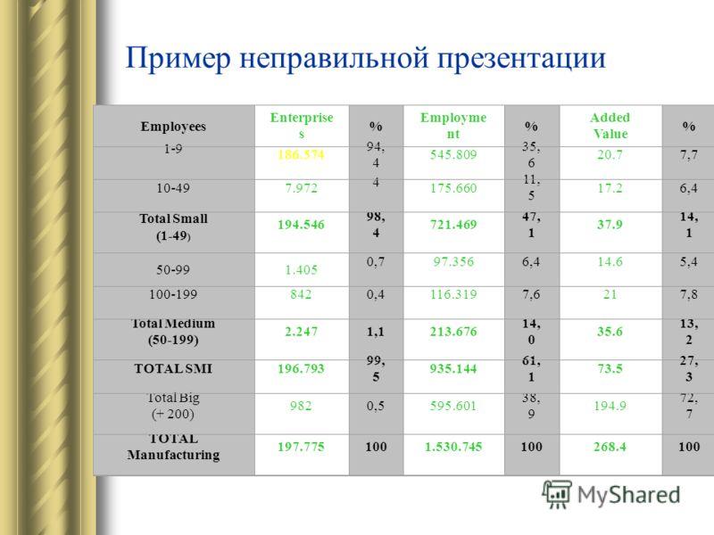 Пример неправильной презентации Employees Enterprise s % Employme nt % Added Value % 1-9 186.574 94, 4 545.809 35, 6 20.77,7 10-497.972 4 175.660 11, 5 17.26,4 Total Small (1-49 ) 194.546 98, 4 721.469 47, 1 37.9 14, 1 50-991.405 0,797.3566,414.65,4