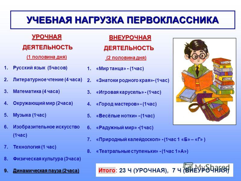 УЧЕБНАЯ НАГРУЗКА ПЕРВОКЛАССНИКА УРОЧНАЯ ДЕЯТЕЛЬНОСТЬ ДЕЯТЕЛЬНОСТЬ (1 половина дня) 1.Русский язык (5часов) 2.Литературное чтение (4 часа) 3.Математика (4 часа) 4.Окружающий мир (2часа) 5.Музыка (1час) 6.Изобразительное искусство (1час) 7.Технология (