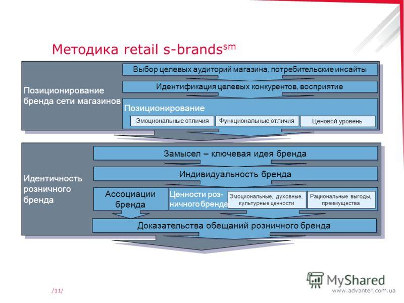 www.advanter.com.ua/11/ Методика retail s-brands sm Позиционирование бренда сети магазинов Позиционирование бренда сети магазинов Идентичность розничного бренда Замысел – ключевая идея бренда Индивидуальность бренда Ценности роз- ничного бренда Ассоц