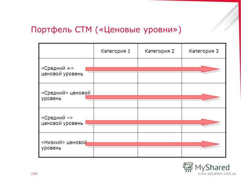 www.advanter.com.ua/16/ Портфель СТМ («Ценовые уровни») Категория 1Категория 2Категория 3 «Средний +» ценовой уровень «Средний» ценовой уровень «Средний –» ценовой уровень «Низкий» ценовой уровень