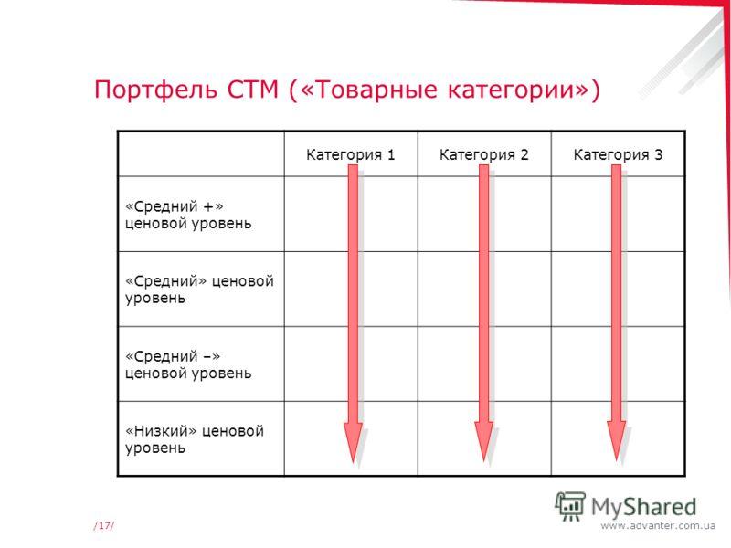 www.advanter.com.ua/17/ Портфель СТМ («Товарные категории») Категория 1Категория 2Категория 3 «Средний +» ценовой уровень «Средний» ценовой уровень «Средний –» ценовой уровень «Низкий» ценовой уровень