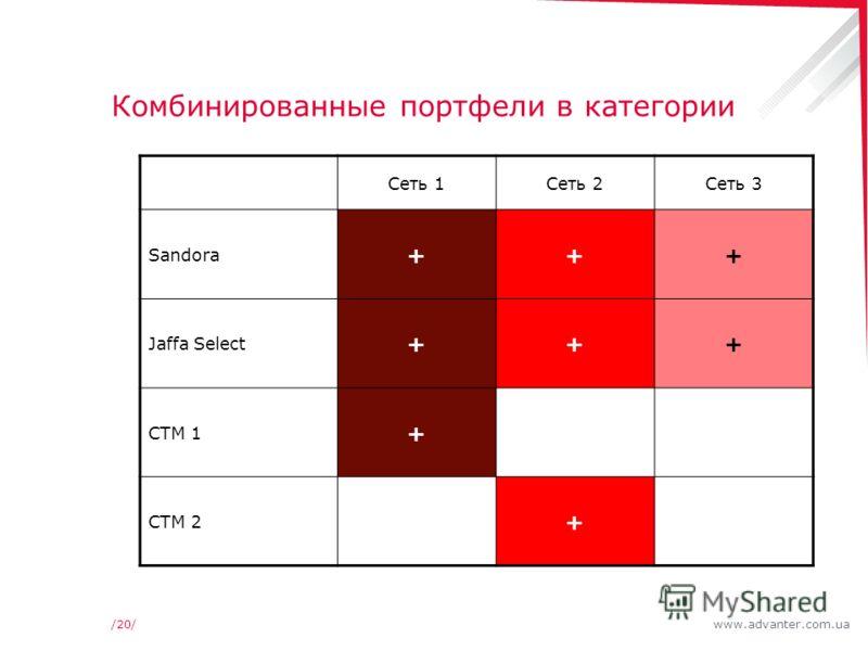 www.advanter.com.ua/20/ Комбинированные портфели в категории Сеть 1Сеть 2Сеть 3 Sandora +++ Jaffa Select +++ СТМ 1 + СТМ 2 +