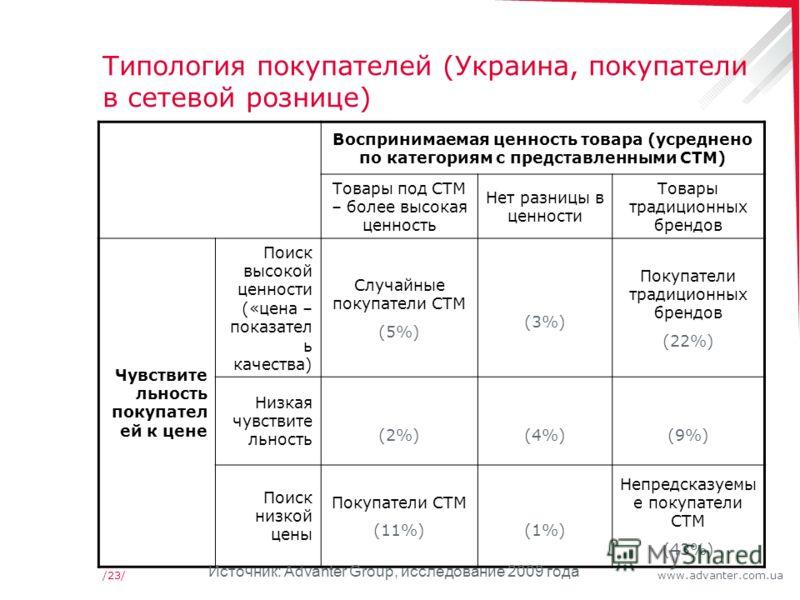www.advanter.com.ua/23/ Типология покупателей (Украина, покупатели в сетевой рознице) Воспринимаемая ценность товара (усреднено по категориям с представленными СТМ) Товары под СТМ – более высокая ценность Нет разницы в ценности Товары традиционных бр