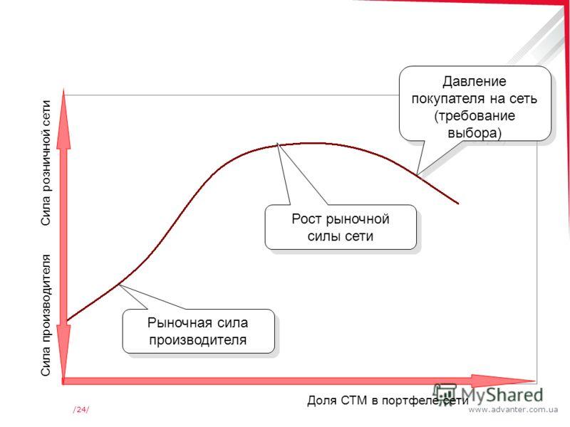 www.advanter.com.ua/24/ Доля СТМ в портфеле сети Сила производителя Сила розничной сети Давление покупателя на сеть (требование выбора) Рост рыночной силы сети Рыночная сила производителя