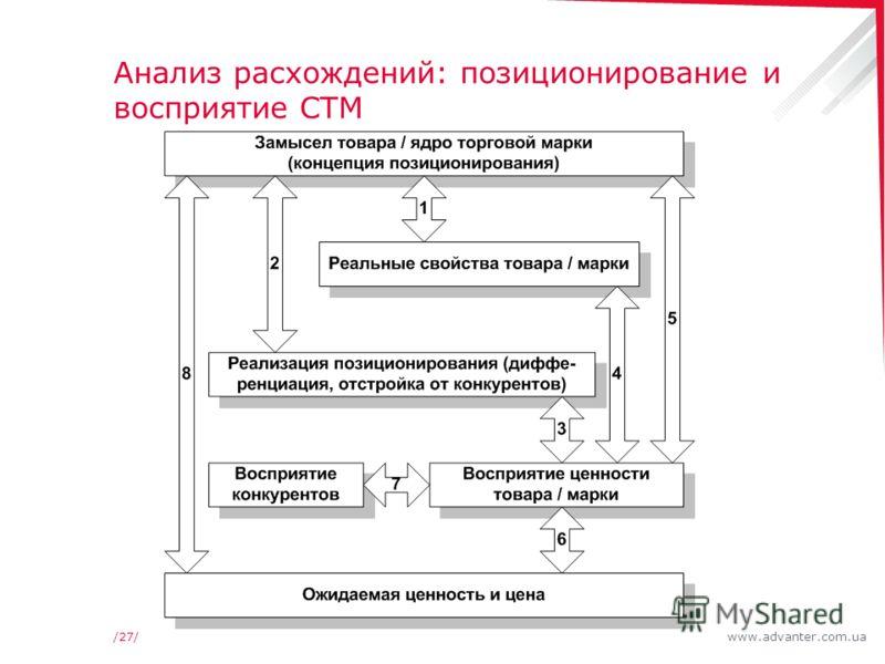 www.advanter.com.ua/27/ Анализ расхождений: позиционирование и восприятие СТМ