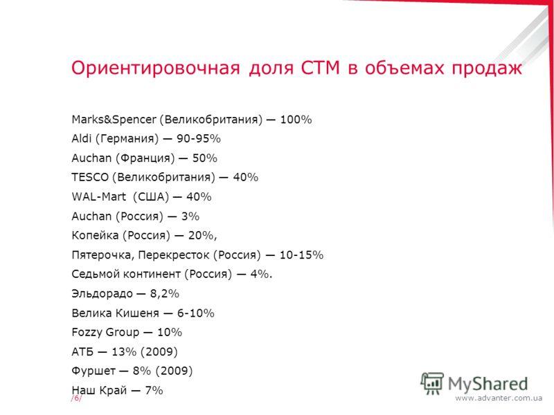 /6//6/ Ориентировочная доля СТМ в объемах продаж Marks&Spencer (Великобритания) 100% Aldi (Германия) 90-95% Auchan (Франция) 50% TESCO (Великобритания) 40% WAL-Mart (США) 40% Auchan (Россия) 3% Копейка (Россия) 20%, Пятерочка, Перекресток (Россия) 10