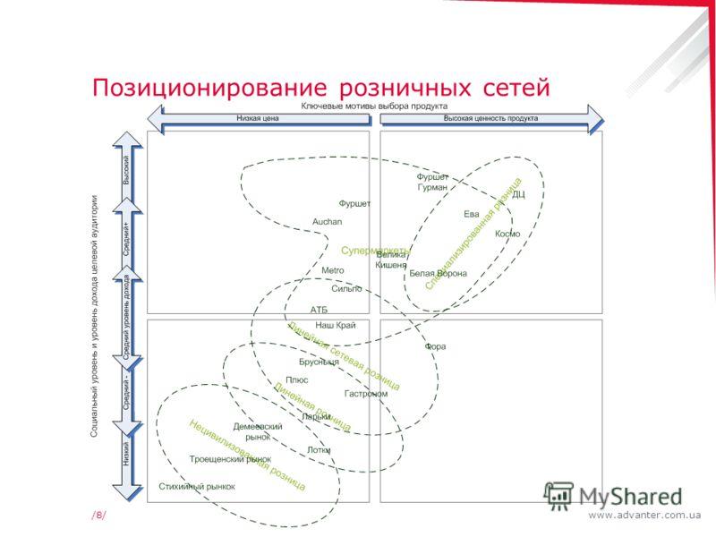 www.advanter.com.ua/8//8/ Позиционирование розничных сетей
