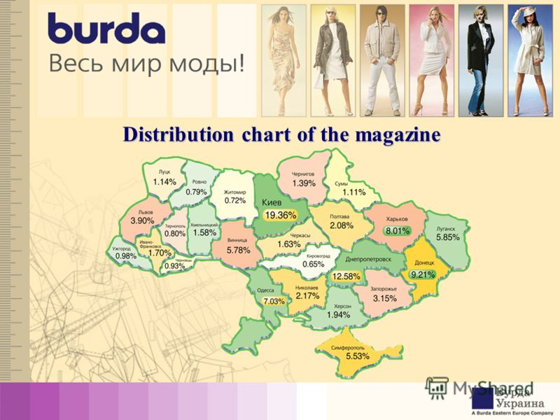Distribution chart of the magazine