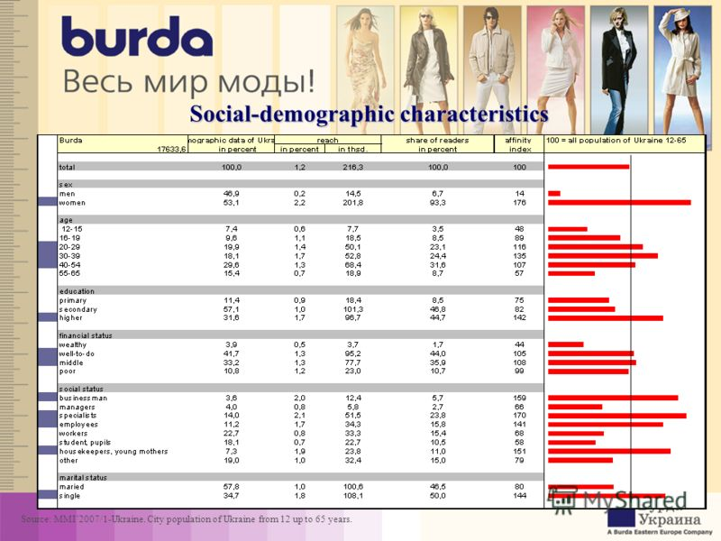 Social-demographic characteristics Source: MMI2007/1-Ukraine. City population of Ukraine from 12 up to 65 years.