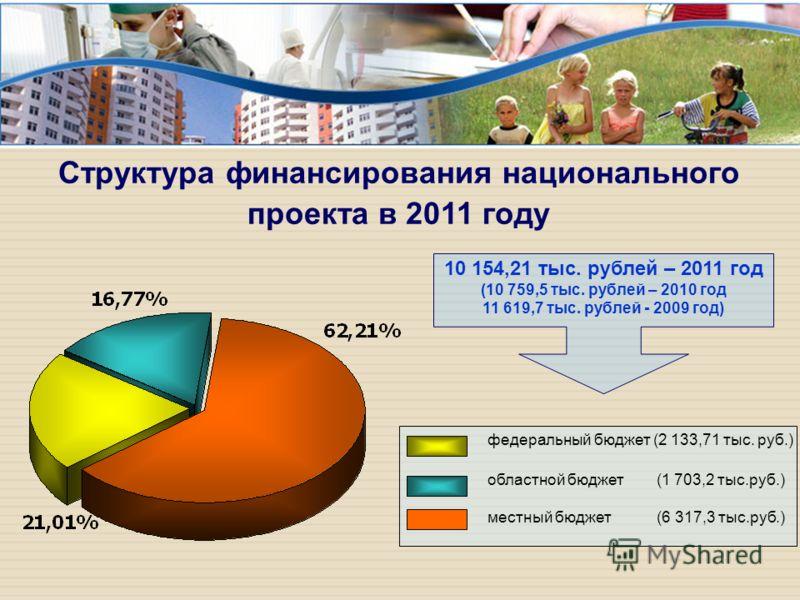 федеральный бюджет (2 133,71 тыс. руб.) областной бюджет (1 703,2 тыс.руб.) местный бюджет (6 317,3 тыс.руб.) 10 154,21 тыс. рублей – 2011 год (10 759,5 тыс. рублей – 2010 год 11 619,7 тыс. рублей - 2009 год) Структура финансирования национального пр