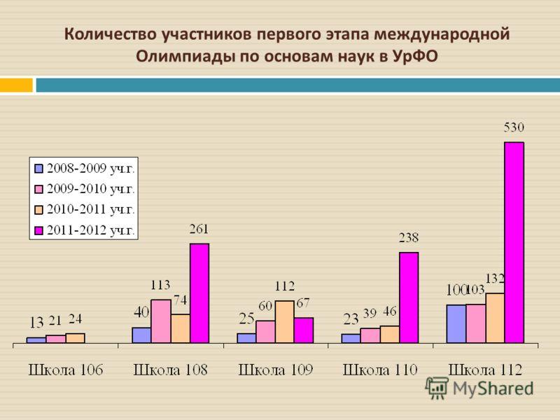 Количество участников первого этапа международной Олимпиады по основам наук в УрФО
