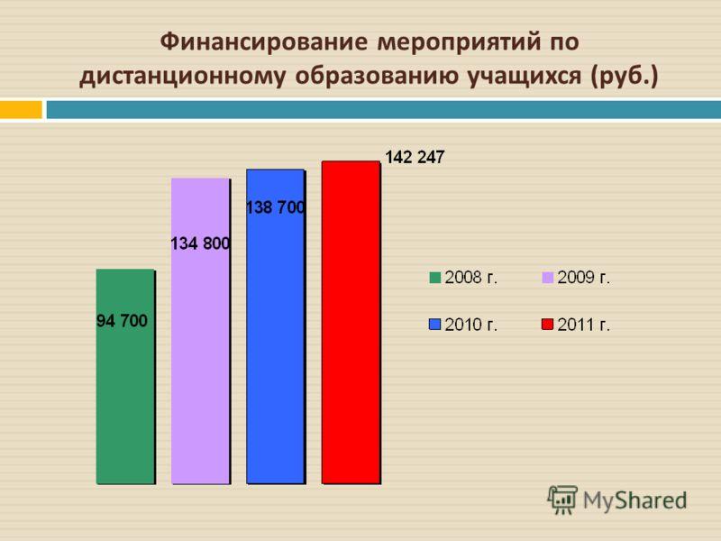 Финансирование мероприятий по дистанционному образованию учащихся ( руб.)