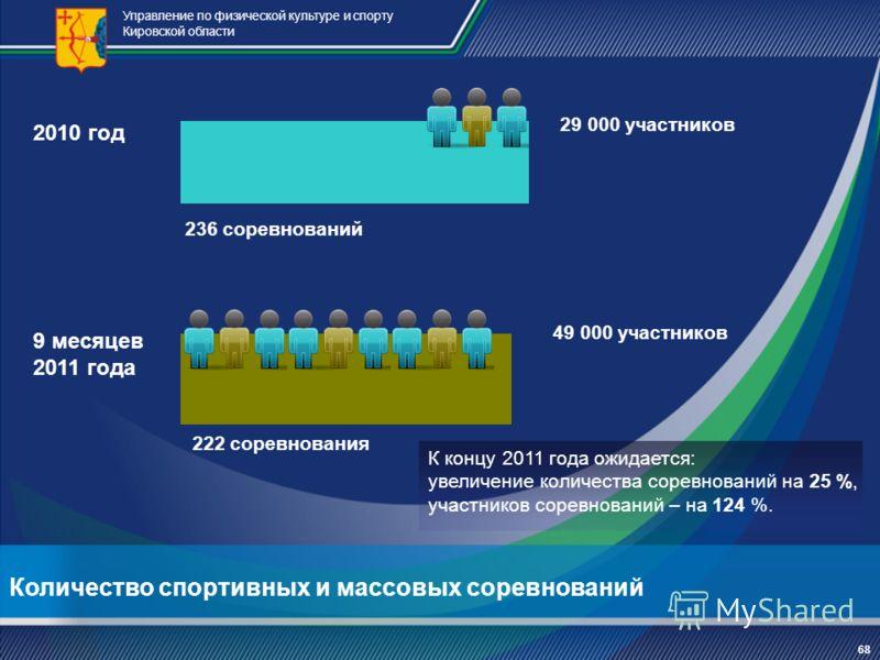 Количество спортивных и массовых соревнований Управление по физической культуре и спорту Кировской области 222 соревнования 2010 год 236 соревнований 9 месяцев 2011 года К концу 2011 года ожидается: увеличение количества соревнований на 25 %, участни