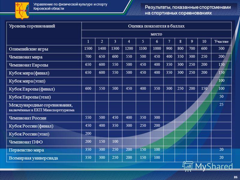 Результаты, показанные спортсменами на спортивных соревнованиях Управление по физической культуре и спорту Кировской области 86 Уровень соревнованийОценка показателя в баллах место 12345678910Участие Олимпийские игры 150014001300120011001000900800700