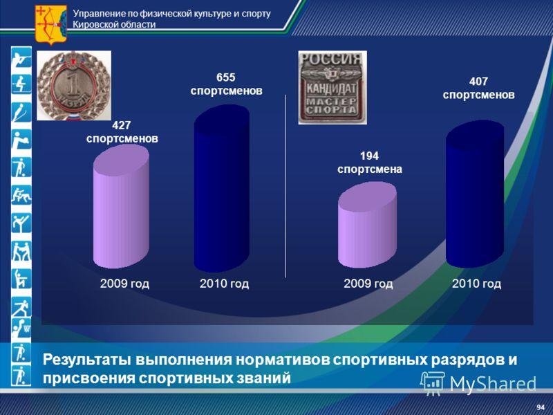 Управление по физической культуре и спорту Кировской области 94 Результаты выполнения нормативов спортивных разрядов и присвоения спортивных званий 2009 год2010 год 427 спортсменов 655 спортсменов 194 спортсмена 407 спортсменов 2009 год2010 год