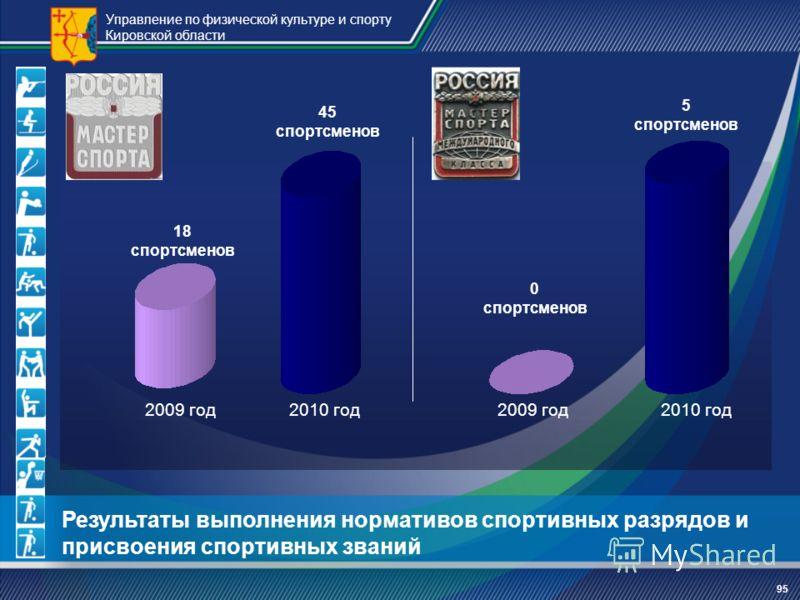 Управление по физической культуре и спорту Кировской области 95 Результаты выполнения нормативов спортивных разрядов и присвоения спортивных званий 2009 год2010 год 18 спортсменов 45 спортсменов 0 спортсменов 5 спортсменов 2009 год2010 год