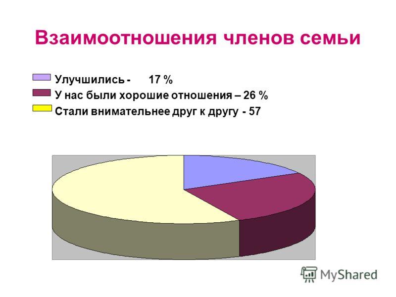 Взаимоотношения членов семьи Улучшились - 17 % У нас были хорошие отношения – 26 % Стали внимательнее друг к другу - 57