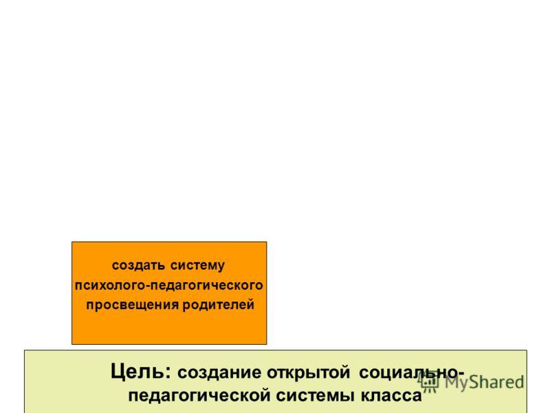 Цель: создание открытой социально- педагогической системы класса создать систему психолого-педагогического просвещения родителей
