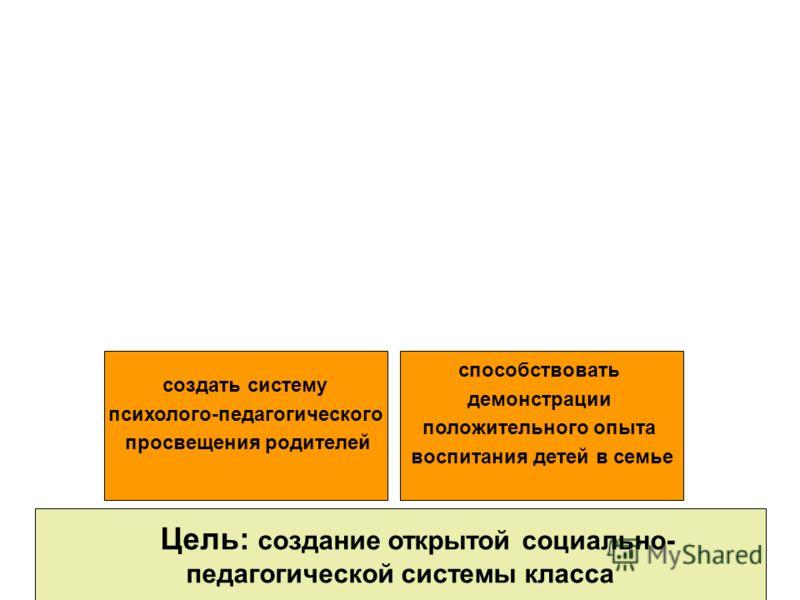 Цель: создание открытой социально- педагогической системы класса создать систему психолого-педагогического просвещения родителей способствовать демонстрации положительного опыта воспитания детей в семье