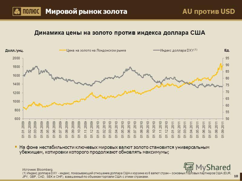 AU против USDМировой рынок золота Источник: Bloomberg. (1) Индекс доллара DXY - индекс, показывающий отношение доллара США к корзине из 6 валют стран – основных торговых партнеров США (EUR, JPY, GBP, CAD, SEK и CHF), взвешенный по объемам торговли СШ