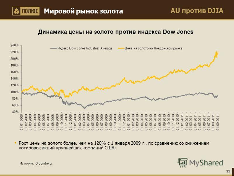 AU против DJIA Мировой рынок золота Источник: Bloomberg. Динамика цены на золото против индекса Dow Jones 11 Рост цены на золото более, чем на 120% с 1 января 2009 г., по сравнению со снижением котировок акций крупнейших компаний США;
