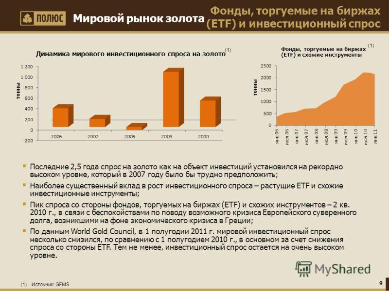 Фонды, торгуемые на биржах (ETF) и инвестиционный спрос Мировой рынок золота Фонды, торгуемые на биржах (ETF) и схожие инструменты (1)(1) Последние 2,5 года спрос на золото как на объект инвестиций установился на рекордно высоком уровне, который в 20