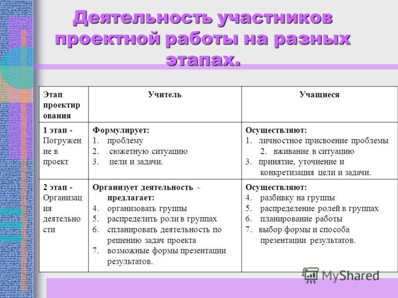 Деятельность участников проектной работы на разных этапах. Этап проектир ования УчительУчащиеся 1 этап - Погружен ие в проект Формулирует: 1.проблему 2. сюжетную ситуацию 3. цели и задачи. Осуществляют: 1. личностное присвоение проблемы 2. вживание в