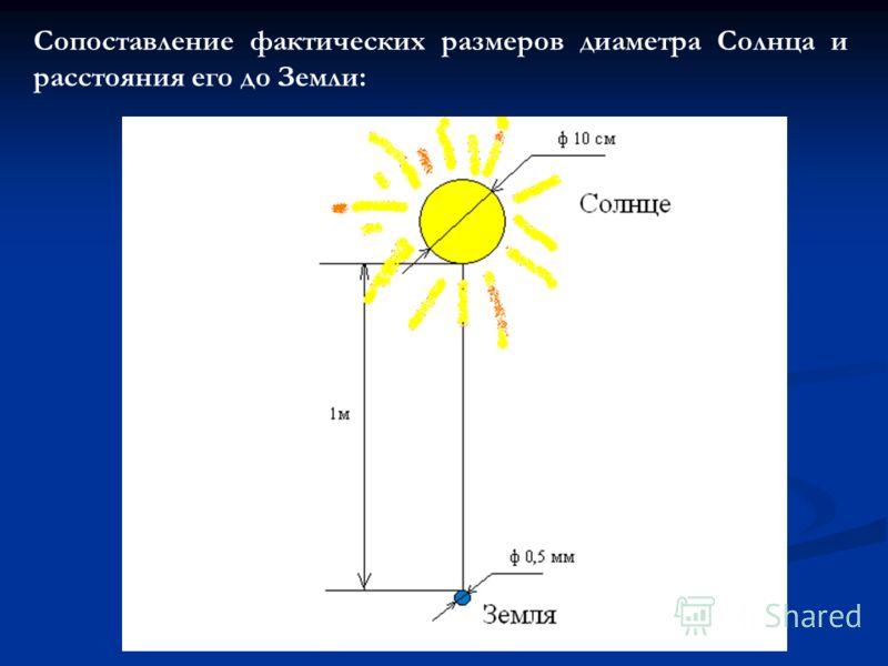 Сопоставление фактических размеров диаметра Солнца и расстояния его до Земли: