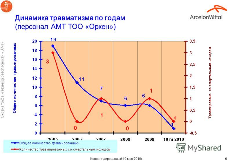 Консолидированный 10 мес 2010г Охрана труда и техника безопасности « АМТ» 5 Динамика травматизма по годам (персонал АМТ Угольный департамент)