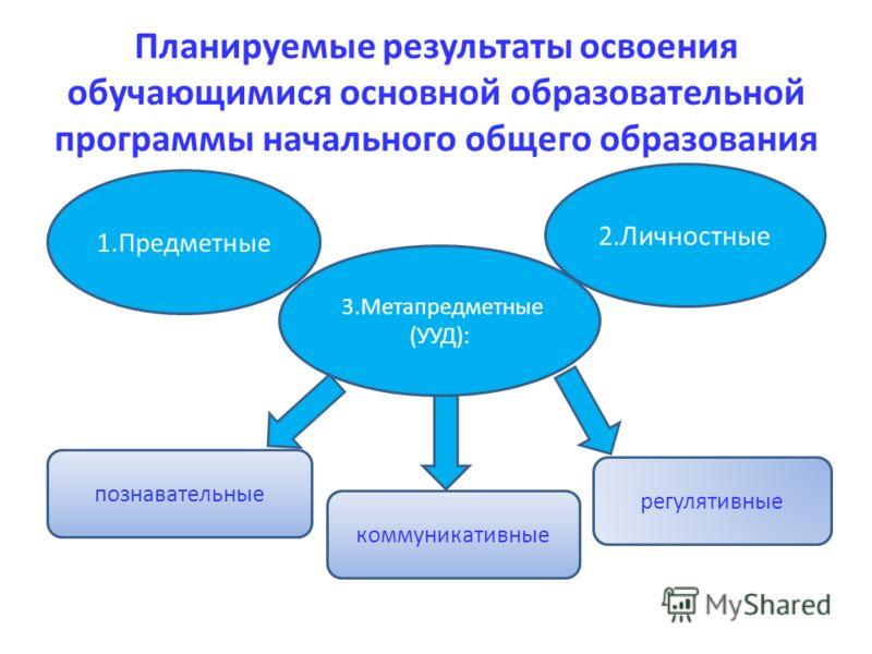 Планируемые результаты освоения обучающимися основной образовательной программы начального общего образования 1.Предметные 2.Личностные 3.Метапредметные (УУД): познавательные коммуникативные регулятивные