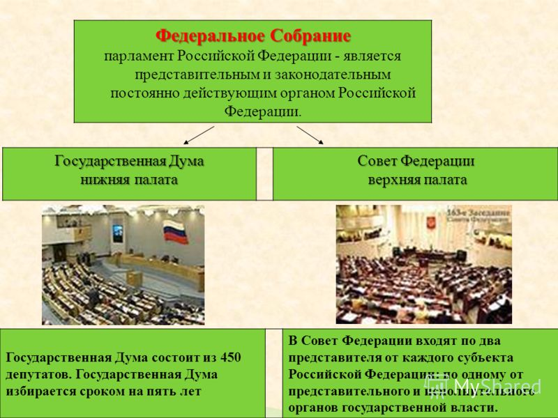 Федеральное Собрание парламент