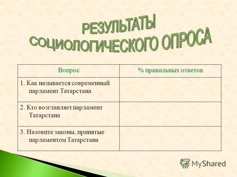 Вопрос % правильных ответов 1. Как называется современный парламент Татарстана 2. Кто возглавляет парламент Татарстана 3. Назовите законы, принятые парламентом Татарстана