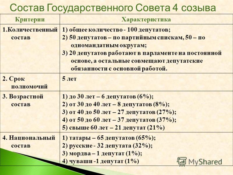 КритерииХарактеристика 1.Количественный состав 1) общее количество - 100 депутатов; 2) 50 депутатов – по партийным спискам, 50 – по одномандатным округам; 3) 20 депутатов работают в парламенте на постоянной основе, а остальные совмещают депутатские о