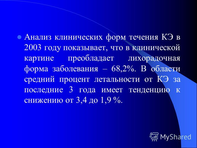 Анализ клинических форм течения КЭ в 2003 году показывает, что в клинической картине преобладает лихорадочная форма заболевания – 68,2%. В области средний процент летальности от КЭ за последние 3 года имеет тенденцию к снижению от 3,4 до 1,9 %.