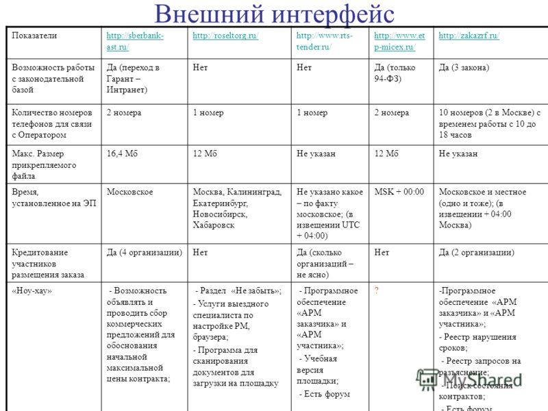 Внешний интерфейс Показателиhttp://sberbank- ast.ru/ http://roseltorg.ru/http://www.rts- tender.ru/ http://www.et p-micex.ru/ http://zakazrf.ru/ Возможность работы с законодательной базой Да (переход в Гарант – Интранет) Нет Да (только 94-ФЗ) Да (3 з
