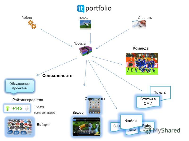 Проекты Работа Хобби Стартапы Тексты Команда С++ Java Ruby Файлы Статьи в СМИ Рейтинг проектов Видео Обсуждение проектов Социальность Бейджи постов комментариев Скриншоты
