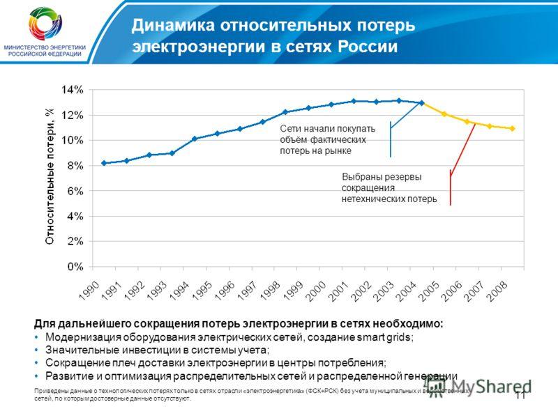 11 Динамика относительных потерь электроэнергии в сетях России Приведены данные о технологических потерях только в сетях отрасли «электроэнергетика» (ФСК+РСК) без учета муниципальных и ведомственных сетей, по которым достоверные данные отсутствуют. Д