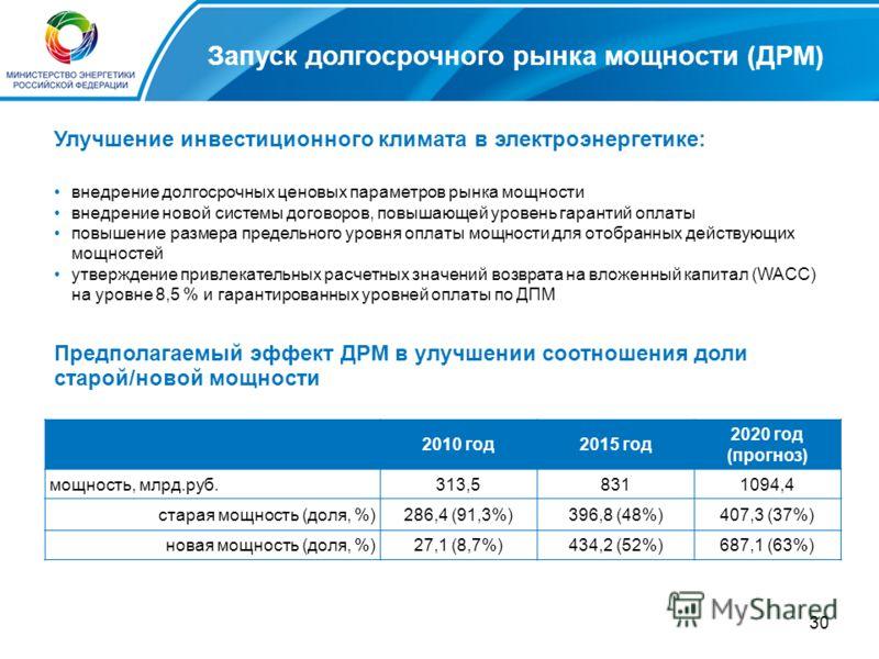 30 Запуск долгосрочного рынка мощности (ДРМ) Улучшение инвестиционного климата в электроэнергетике: 2010 год2015 год 2020 год (прогноз) мощность, млрд.руб.313,58311094,4 старая мощность (доля, %)286,4 (91,3%)396,8 (48%)407,3 (37%) новая мощность (дол