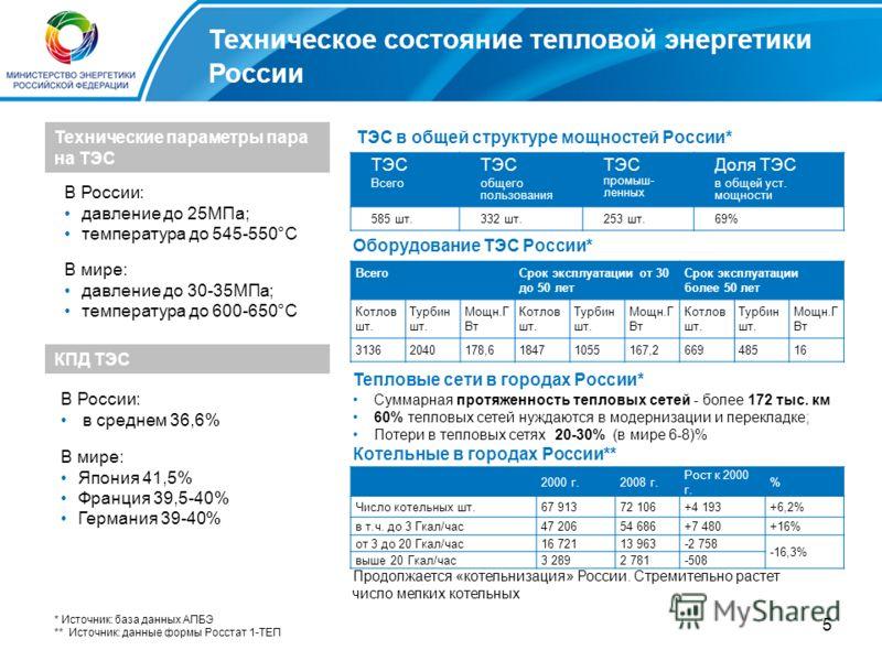 5 Техническое состояние тепловой энергетики России Технические параметры пара на ТЭС В России: давление до 25МПа; температура до 545-550°С В мире: давление до 30-35МПа; температура до 600-650°С КПД ТЭС В России: в среднем 36,6% В мире: Япония 41,5% Ф
