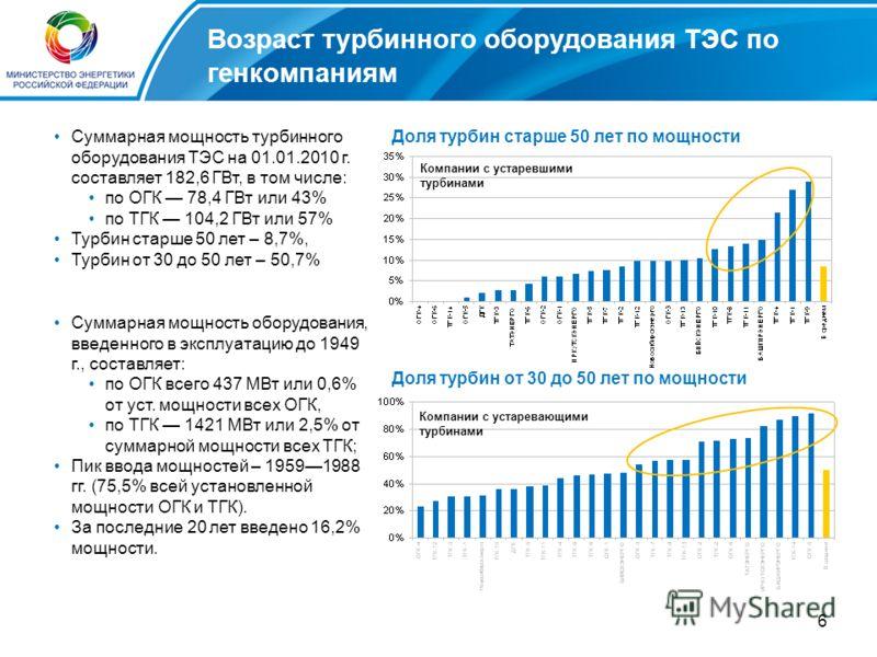 6 Возраст турбинного оборудования ТЭС по генкомпаниям Суммарная мощность турбинного оборудования ТЭС на 01.01.2010 г. составляет 182,6 ГВт, в том числе: по ОГК 78,4 ГВт или 43% по ТГК 104,2 ГВт или 57% Турбин старше 50 лет – 8,7%, Турбин от 30 до 50