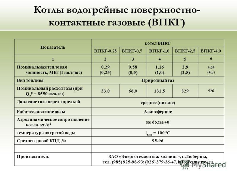 Котлы водогрейные поверхностно- контактные газовые (ВПКГ) Показатель котел ВПКГ ВПКГ-0,25ВПКГ-0,5ВПКГ-1,0ВПКГ-2,5ВПКГ-4,0 12345 6 Номинальная тепловая мощность, МВт (Гкал/час) 0,29 (0,25) 0,58 (0,5) 1,16 (1,0) 2,9 (2,5) 4,64 (4,0) Вид топлива Природн