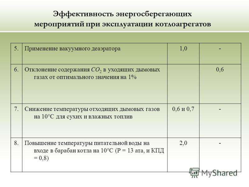 Эффективность энергосберегающих мероприятий при эксплуатации котлоагрегатов 5.Применение вакуумного деаэратора1,0- 6.Отклонение содержания СО 2 в уходящих дымовых газах от оптимального значения на 1% 0,6 7.Снижение температуры отходящих дымовых газов