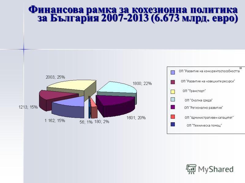Финансова рамка за кохезионна политика за България 2007-2013 (6.673 млрд. евро) ОП