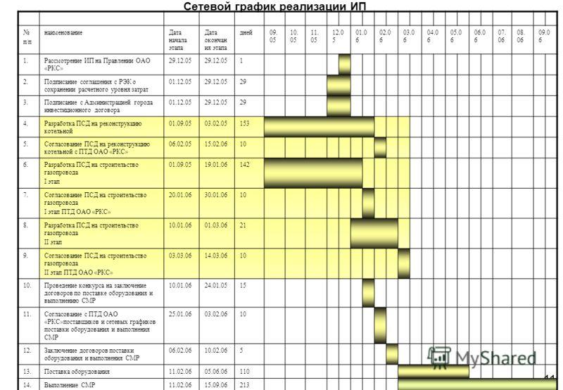 Сетевой график реализации ИП 11 п/п наименованиеДата начала этапа Дата окончан ия этапа дней09. 05 10. 05 11. 05 12.0 5 01.0 6 02.0 6 03.0 6 04.0 6 05.0 6 06.0 6 07. 06 08. 06 09.0 6 1.Рассмотрение ИП на Правлении ОАО «РКС» 29.12.05 1 2.Подписание со