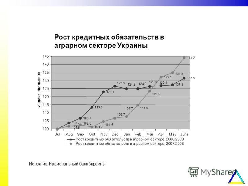 Рост кредитных обязательств в аграрном секторе Украины Источник: Национальный банк Украины