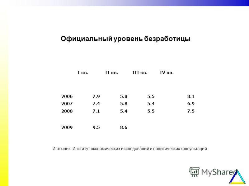 I кв.II кв.III кв.IV кв. 20067.95.85.58.1 20077.45.85.46.9 20087.15.45.57.5 20099.58.6 Официальный уровень безработицы Источник: Институт экономических исследований и политических консультаций