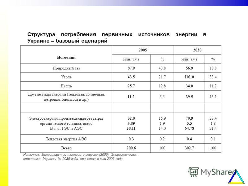 Структура потребления первичных источников энергии в Украине – базовый сценарий Источник 20052030 млн. т.у.т% % Природный газ87.943.856.918.8 Уголь43.521.7101.033.4 Нефть25.712.834.011.2 Другие виды энергии (тепловая, солнечная, ветровая, биомасса и