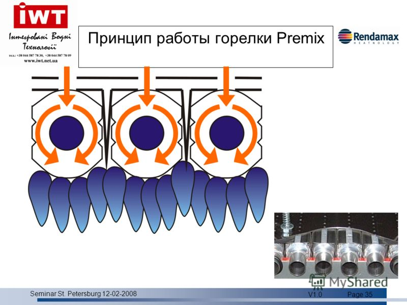 Product overview Seminar St. Petersburg 12-02-2008 V1.0Page 35 Принцип работы горелки Premix