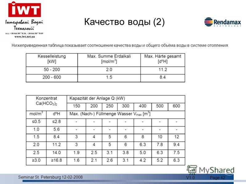 Product overview Seminar St. Petersburg 12-02-2008 V1.0Page 42 Качество воды (2) Нижеприведенная таблица показывает соотношение качества воды и общего объёма воды в системе отопления.